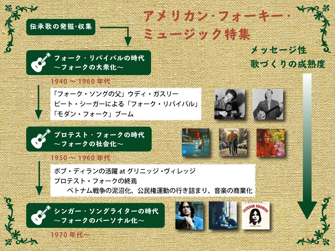 アメリカン・フォーキー・ミュージック特集