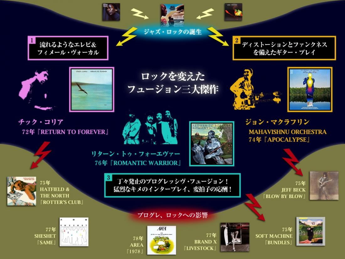 フュージョン・ロック潮流図