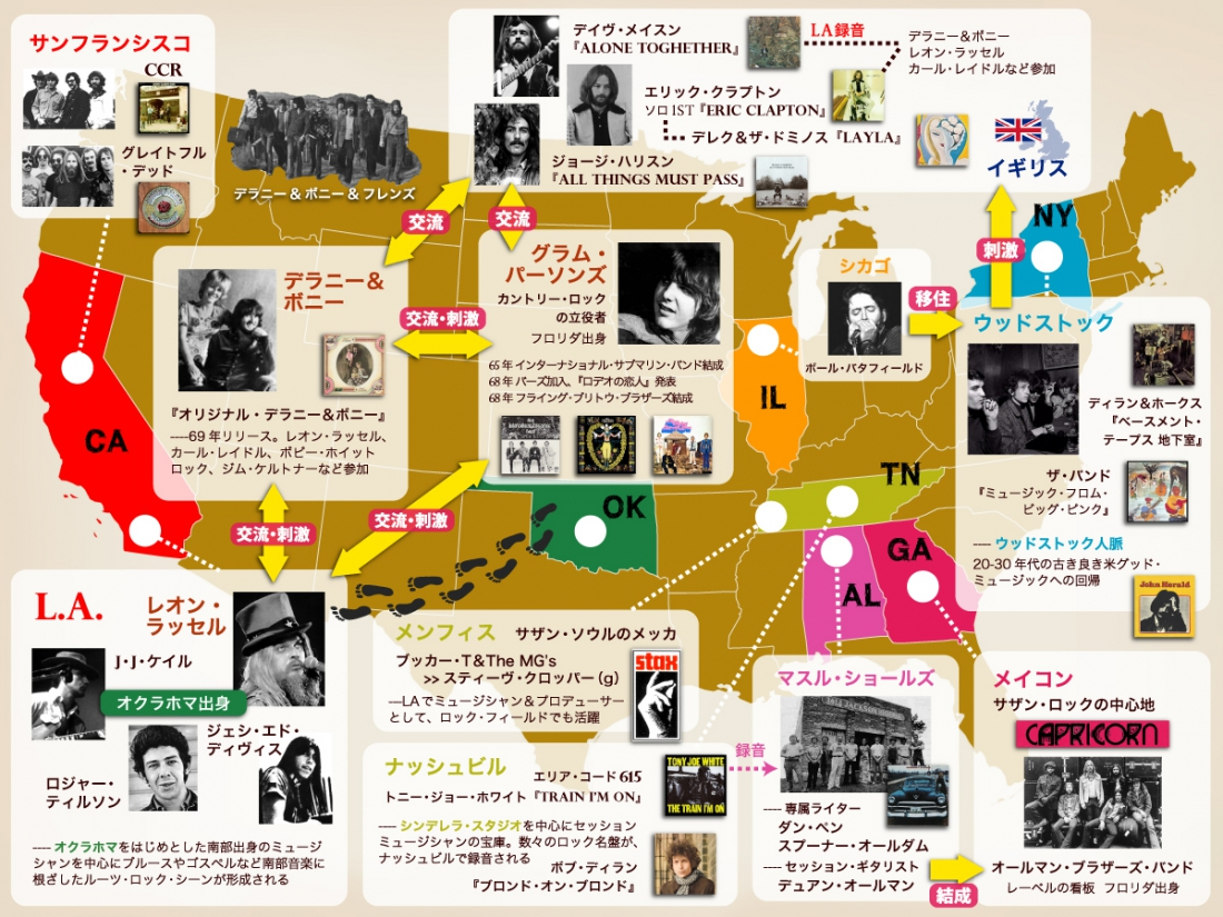 米スワンプ/ルーツ・ロック潮流図