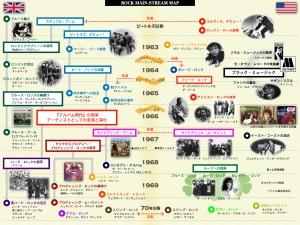 『ロック潮流図鑑』 黄金の1960年代を図表でまとめたロック資料集
